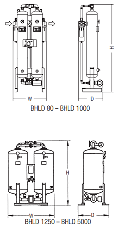 Dimensions of BHLD Adsorption Dryers