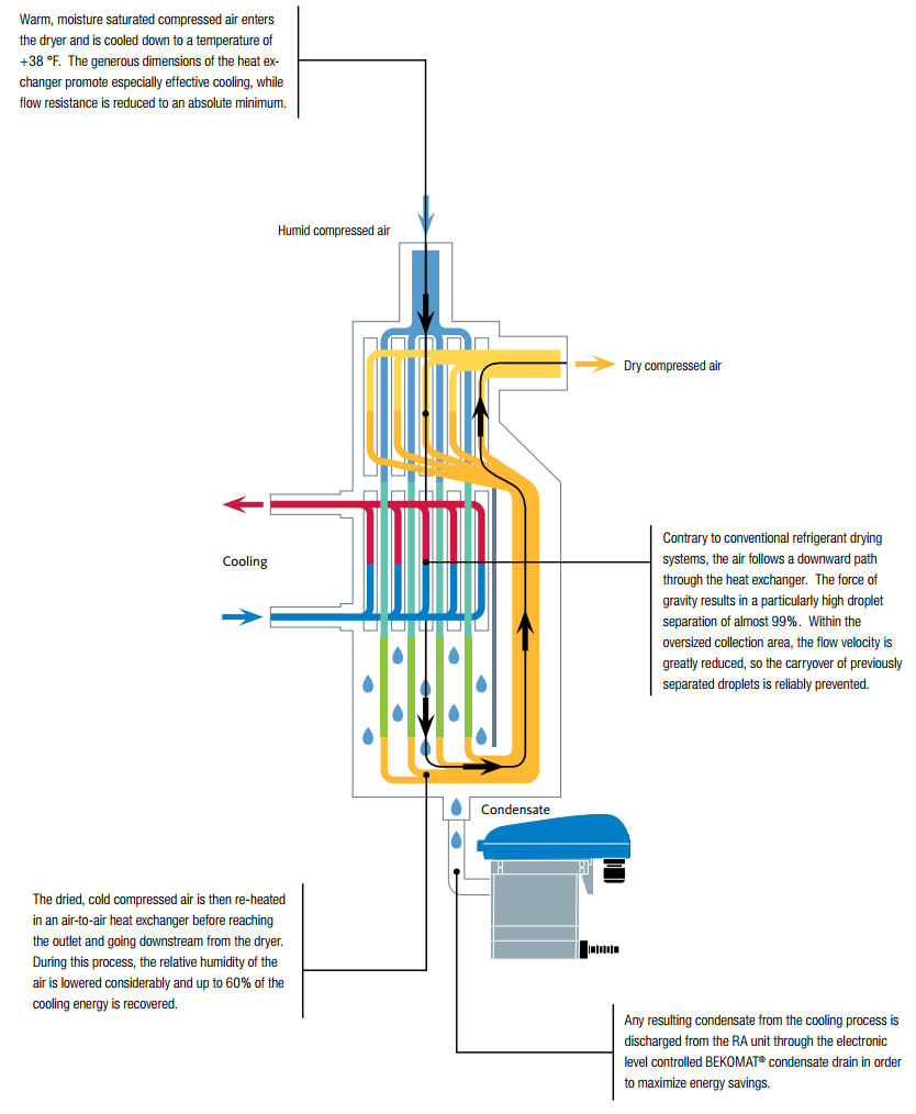 Compressed Air Dryers Flow Diagram Wiring Diagrams For Ra 19 Images Dryer Piping System